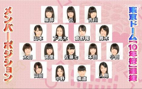 チーム8 10年桜選抜