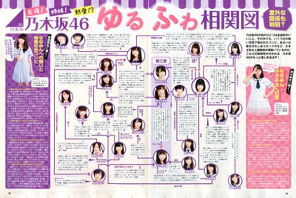 EX大衆 乃木坂46