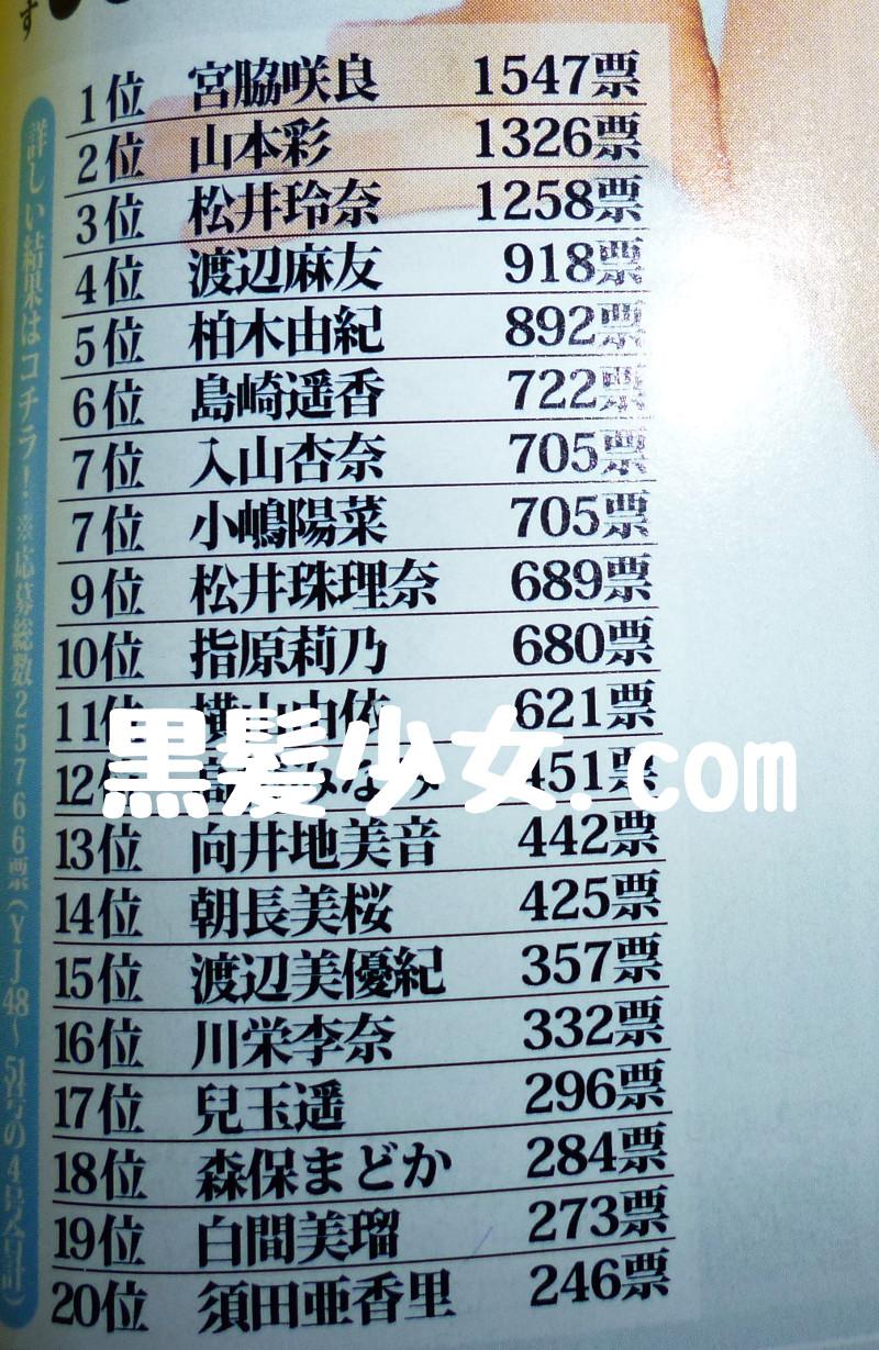 宮脇咲良 ヤングジャンプ 投票1位  (2)